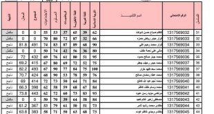نتائج السادس ابتدائي في الكرخ الاولى الدور الاول 2017