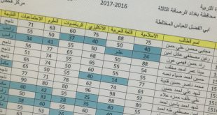 نتائج السادس ابتدائي في الرصافة الثالثة الدور الاول 2017