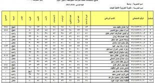 نتائج الثالث المتوسط محافظة واسط الدور الاول 2017