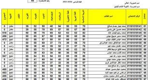 نتائج الثالث المتوسط محافظة ديالى الدور الاول 2017