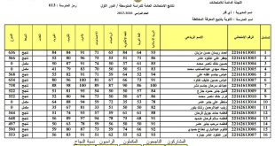 نتائج الثالث المتوسط محافظة ذي قار الدور الاول 2017