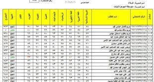 نتائج الثالث المتوسط محافظة كربلاء المقدسة الدور الاول 2017