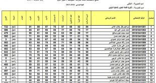 نتائج الثالث المتوسط محافظة المثنى الدور الاول 2017