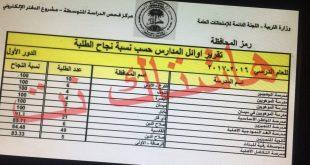 نتائج المدارس العشرة الاوائل على العراق للصف الثالث المتوسط 2017