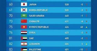 منتخبنا الوطني يتراجع للمركز 88 عالمياً و 14 اسيوياً بتصنيف فيفا الجديد
