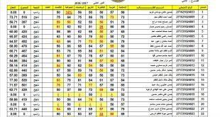 نتائج امتحانات السادس فرع الادبي الدور الثاني 2018 جميع محافظات
