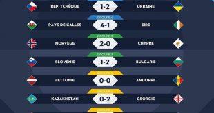 نتائج مباريات من دوري الأمم الأوروبية الدولية