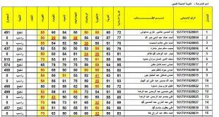نتائج الصف الثالث المتوسط 2018 الدور الثاني جميع محافظات