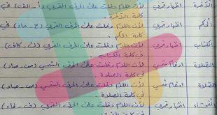 احكام لام ال التعريف التربية الاسلامية للصف الابتدائي 2020