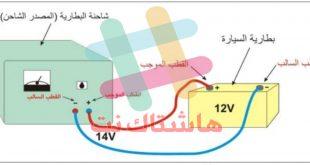 رسومات الفيزياء الداخلة في الامتحان الوزاري الثالث المتوسط 2020