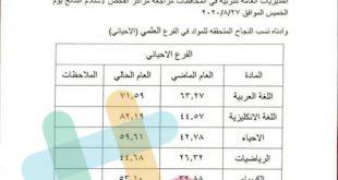 نسبة نجاح نتائج امتحانات التمهيدي للفرع العلمي للجميع المواد 2020