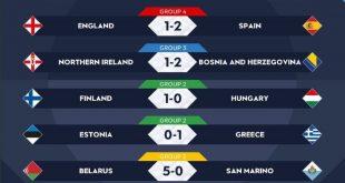 نتائج مباريات اليوم ضمن الجولة الأولى لبطولة دوري الأمم الأوروبية