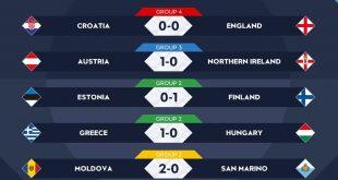 نتائج مباريات اليوم من بطولة دوري الأمم الأوروبية