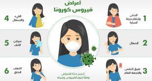 الوقاية واعراض من فايروس كورونا