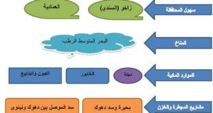 ملخص محافظات العراق الإجتماعيات للصف السادس الإبتدائي على شكل مخططات